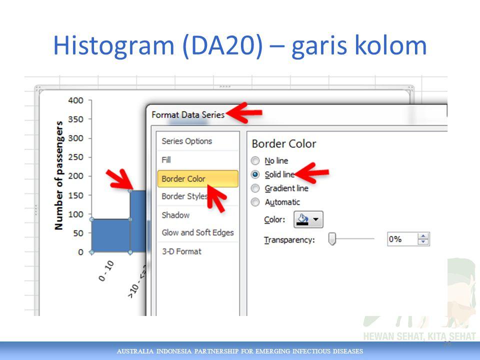 AUSTRALIA INDONESIA PARTNERSHIP FOR EMERGING INFECTIOUS DISEASES Histogram (DA20) – garis kolom 28