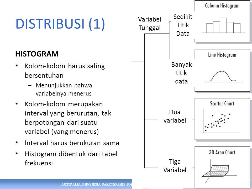 DISTRIBUSI (1) HISTOGRAM Kolom-kolom harus saling bersentuhan – Menunjukkan bahwa variabelnya menerus Kolom-kolom merupakan interval yang berurutan, tak berpotongan dari suatu variabel (yang menerus) Interval harus berukuran sama Histogram dibentuk dari tabel frekuensi 3 Variabel Tunggal Dua variabel Tiga Variabel Sedikit Titik Data Banyak titik data