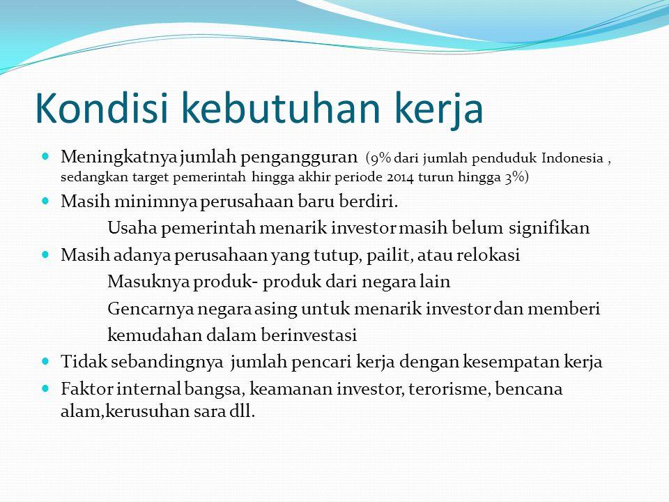 Kondisi kebutuhan kerja Meningkatnya jumlah pengangguran (9% dari jumlah penduduk Indonesia, sedangkan target pemerintah hingga akhir periode 2014 turun hingga 3%) Masih minimnya perusahaan baru berdiri.