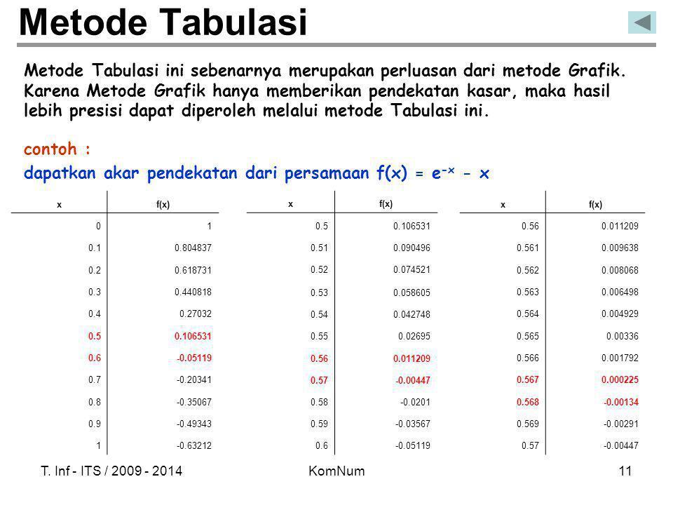 T. Inf - ITS / 2009 - 2014KomNum11 Metode Tabulasi xf(x) 0.50.106531 0.510.090496 0.520.074521 0.530.058605 0.540.042748 0.550.02695 0.560.011209 0.57
