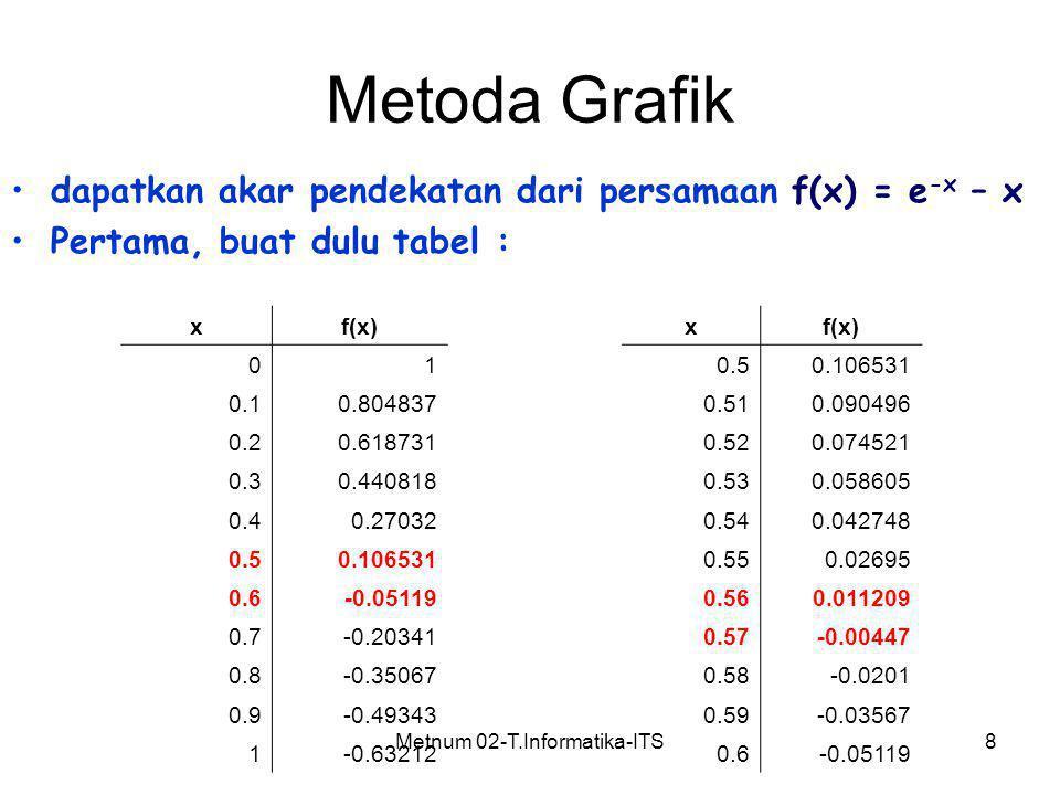 Metnum 02-T.Informatika-ITS8 Metoda Grafik dapatkan akar pendekatan dari persamaan f(x) = e -x – x Pertama, buat dulu tabel : xf(x) 0.50.106531 0.510.
