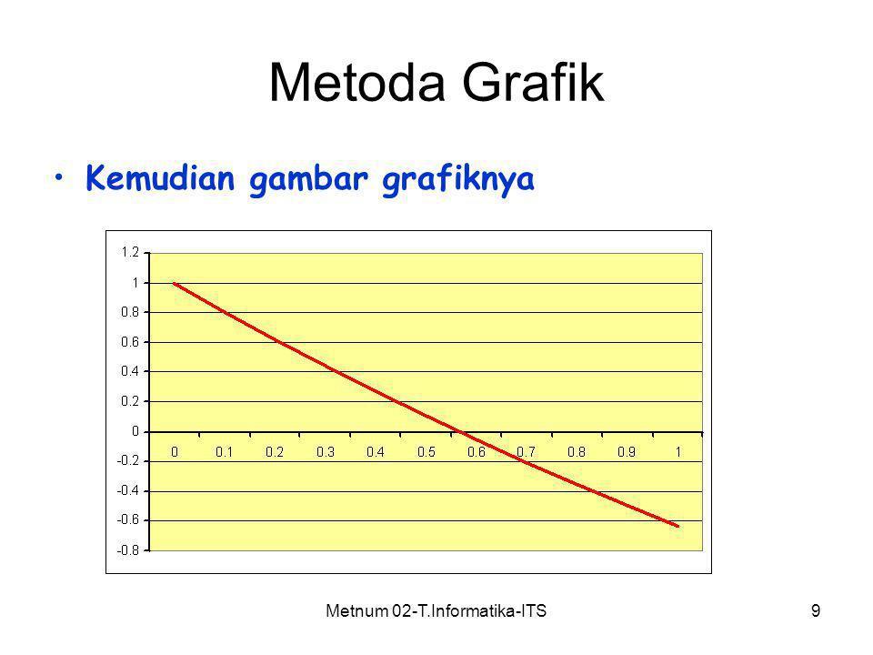 Metnum 02-T.Informatika-ITS9 Metoda Grafik Kemudian gambar grafiknya