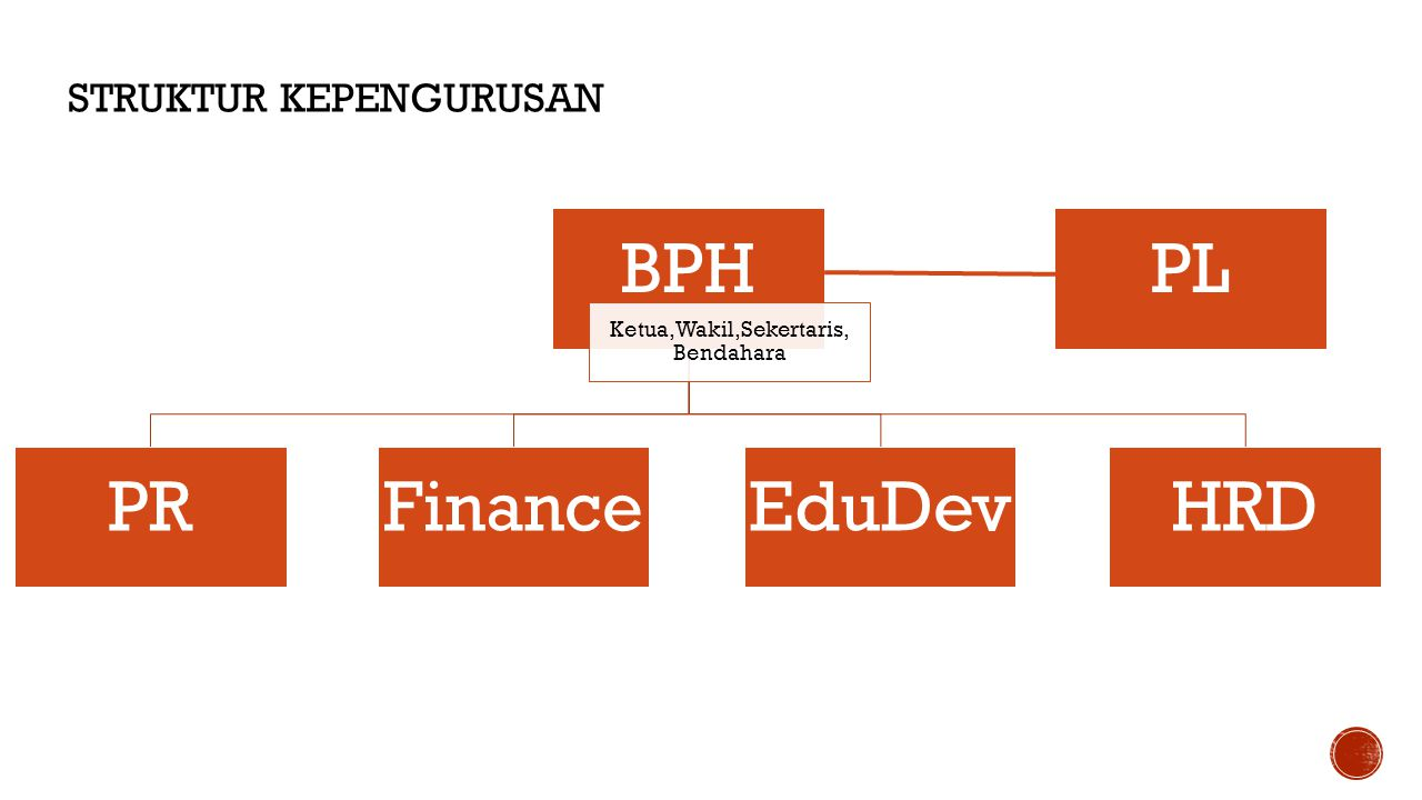 BPH Ketua,Wakil,Sekertaris, Bendahara PRFinanceEduDevHRD PL STRUKTUR KEPENGURUSAN