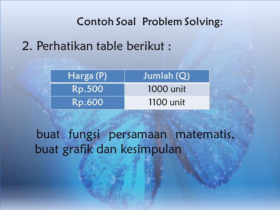 Contoh Soal Problem Solving: 2. Perhatikan table berikut : Harga (P)Jumlah (Q) Rp.5001000 unit Rp.6001100 unit buat fungsi persamaan matematis, buat g