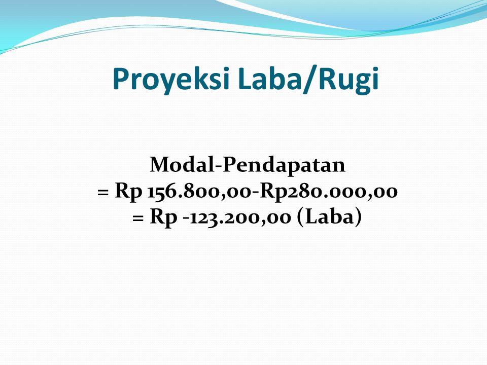 Proyeksi Laba/Rugi Modal-Pendapatan = Rp 156.800,00-Rp280.000,00 = Rp -123.200,00 (Laba)