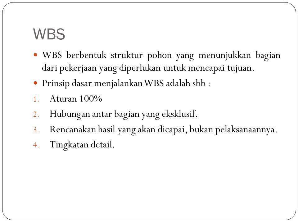 WBS WBS berbentuk struktur pohon yang menunjukkan bagian dari pekerjaan yang diperlukan untuk mencapai tujuan. Prinsip dasar menjalankan WBS adalah sb