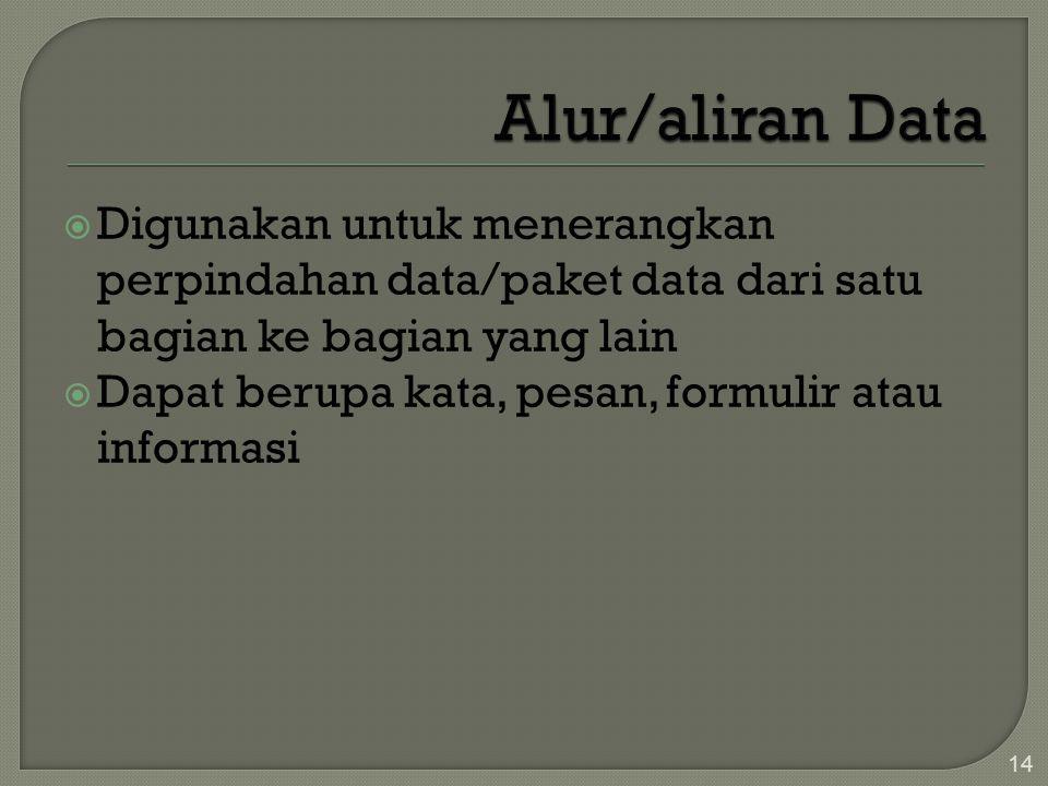  Digunakan untuk menerangkan perpindahan data/paket data dari satu bagian ke bagian yang lain  Dapat berupa kata, pesan, formulir atau informasi 14