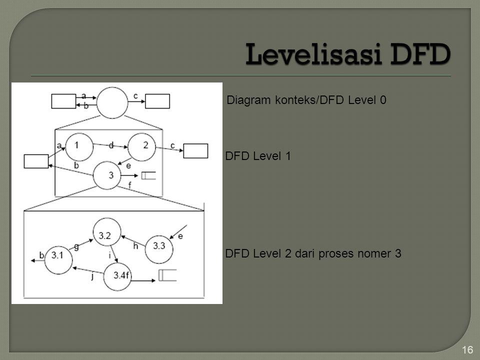 16 Diagram konteks/DFD Level 0 DFD Level 1 DFD Level 2 dari proses nomer 3
