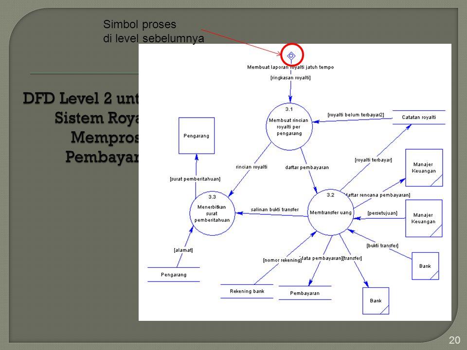 20 Simbol proses di level sebelumnya