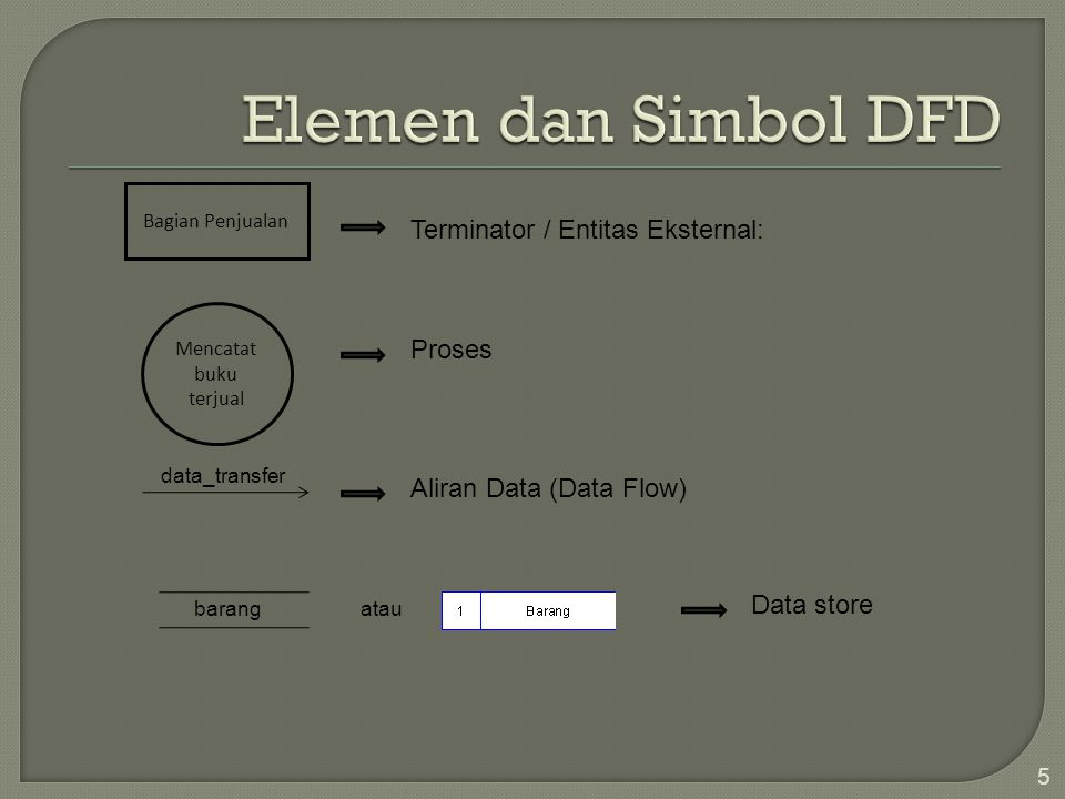 5 Bagian Penjualan Terminator / Entitas Eksternal: Mencatat buku terjual Proses Aliran Data (Data Flow) data_transfer barangatau Data store