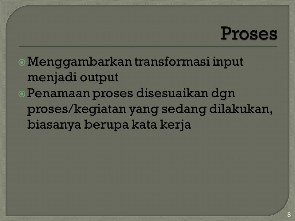  Menggambarkan transformasi input menjadi output  Penamaan proses disesuaikan dgn proses/kegiatan yang sedang dilakukan, biasanya berupa kata kerja