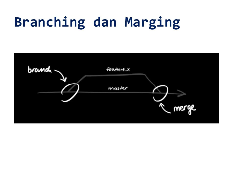 Branching dan Marging