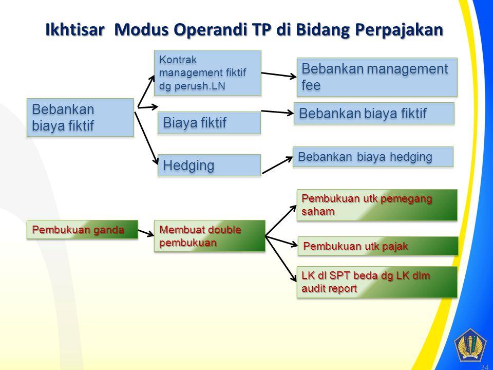 Ikhtisar Modus Operandi TP di Bidang Perpajakan Tidak melaporkan penjualan dlm SPT dg benar penjualan tidak dilaporkan dlm SPT penjualan dilaporkan dl