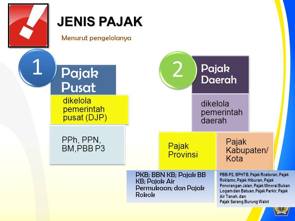 APBN/APBD Kementerian/ Lembaga / Pemda Masyarakat Fasilitas publik Kas Negara melalui Bank dan Kantor Pos DJP mengadministrasikan 4