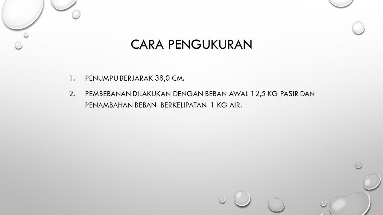CARA PENGUKURAN 1.PENUMPU BERJARAK 38,0 CM.