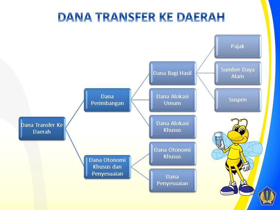 Dana Transfer Ke Daerah Dana Perimbangan Dana Bagi HasilPajak Sumber Daya Alam Suspen Dana Alokasi Umum Dana Alokasi Khusus Dana Otonomi Khusus dan Pe