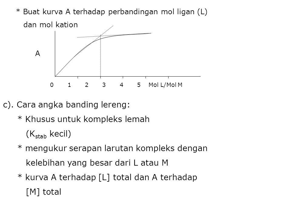 * Buat kurva A terhadap perbandingan mol ligan (L) dan mol kation 0 1 2 3 4 5 Mol L/Mol M A c).
