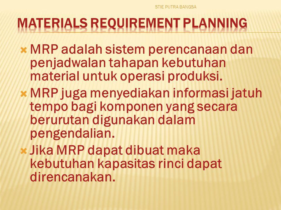  BoM : daftar jumlah komponen, campuran bahan, dan bahan baku yang diperlukan untuk membuat suatu produk  BoM : memberikan struktur bagi produk  BoM : tdk hanya menspesifkasikan kebutuhan produksi, tetapi juga berguna untuk pembebanan biaya, atau daftar bahan yang harus dikeluarkan (daftar pilih) End Product Components A BC D EF B2C STIE PUTRA BANGSA