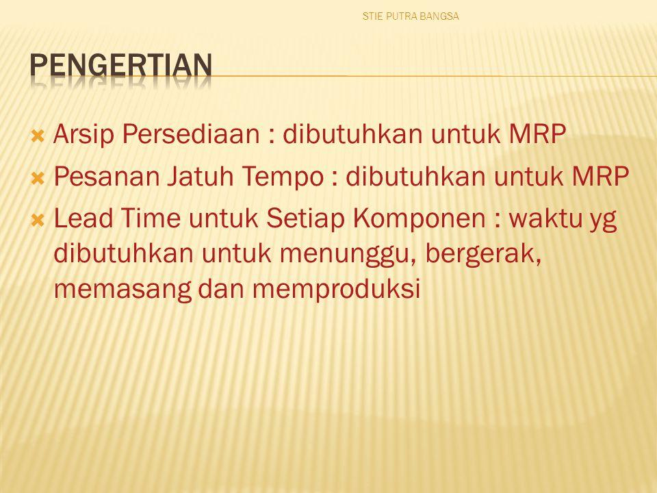  Arsip Persediaan : dibutuhkan untuk MRP  Pesanan Jatuh Tempo : dibutuhkan untuk MRP  Lead Time untuk Setiap Komponen : waktu yg dibutuhkan untuk menunggu, bergerak, memasang dan memproduksi STIE PUTRA BANGSA