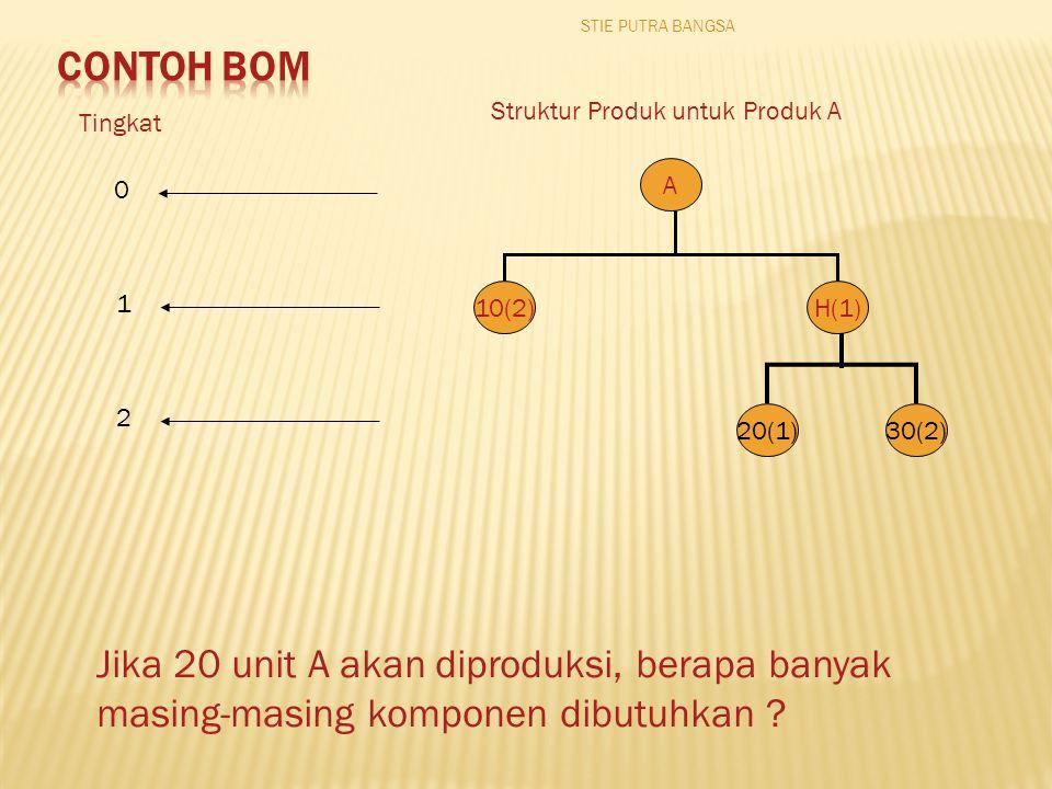Tingkat Struktur Produk untuk Produk A 10(2)H(1)H(1) 20(1)30(2) A 0 1 2 Jika 20 unit A akan diproduksi, berapa banyak masing-masing komponen dibutuhkan .