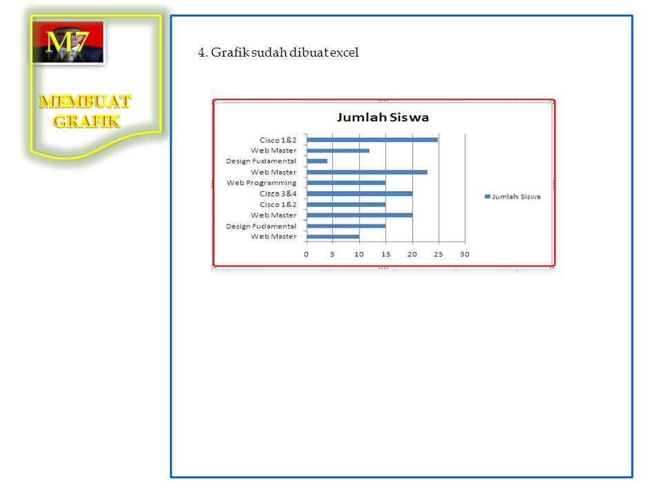 4. Grafik sudah dibuat excel