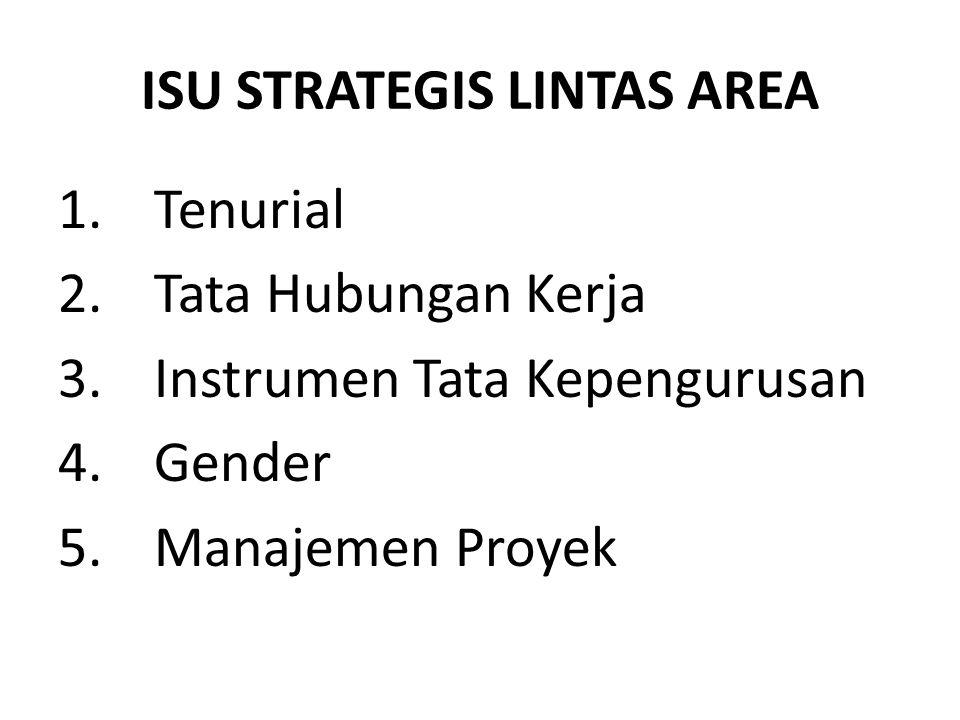 ISU STRATEGIS LINTAS AREA 1.Tenurial 2.Tata Hubungan Kerja 3.Instrumen Tata Kepengurusan 4.Gender 5.Manajemen Proyek
