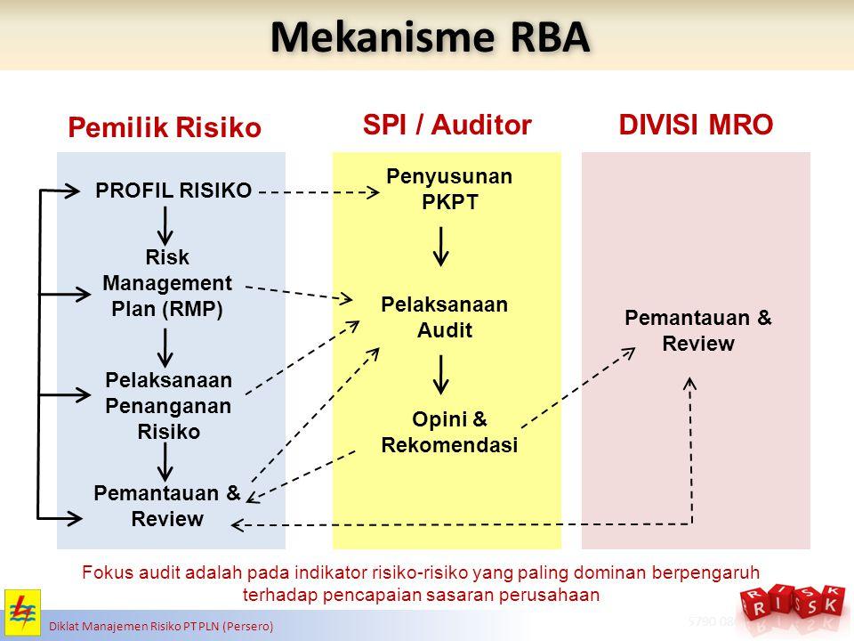 RISK MANAGEMENT ADVISORY & SOLUTIONS www.apb-group.com | + 62 21 5790 0805 Diklat Manajemen Risiko PT PLN (Persero) Mekanisme RBA PROFIL RISIKO Fokus