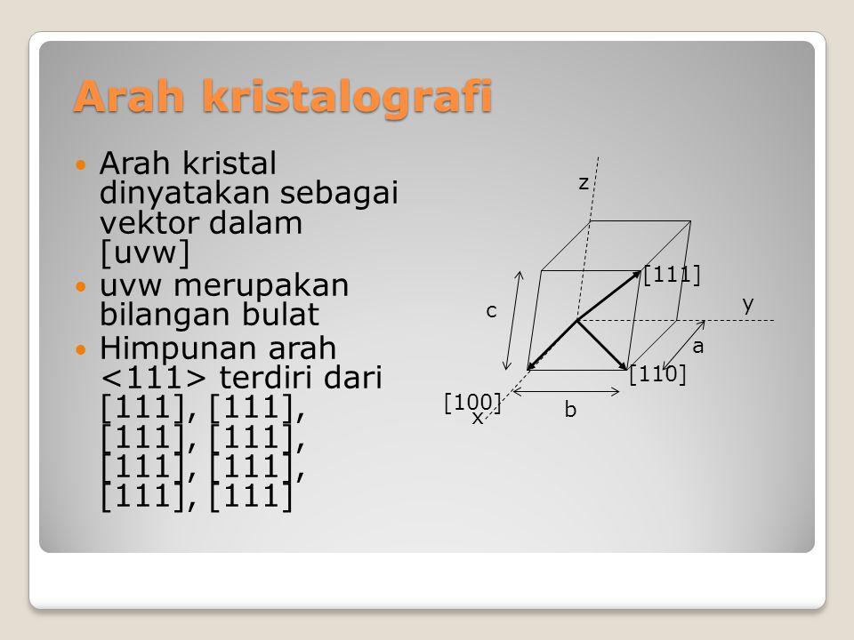 Contoh menentukan arah kristal Prosedur menentukan arah kristal x y z Proyeksi a/2 b 0 Proyeksi (dlm a, b, c) ½ 1 0 Reduksi 1 2 0 Penentuan [120] c y b a x Proyeksi pd sb y: b z Proyeksi pd sb x: a/2