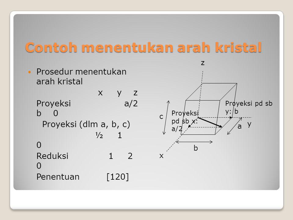 Contoh menentukan arah kristal Prosedur menentukan arah kristal x y z Proyeksi a/2 b 0 Proyeksi (dlm a, b, c) ½ 1 0 Reduksi 1 2 0 Penentuan [120] c y