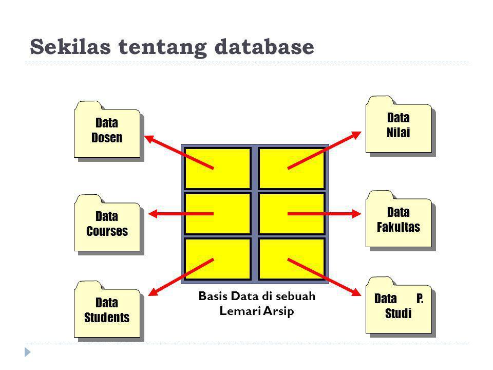 Sekilas tentang database Data Dosen Data Nilai Data Courses Data Fakultas Data Students Data P. Studi Basis Data di sebuah Lemari Arsip