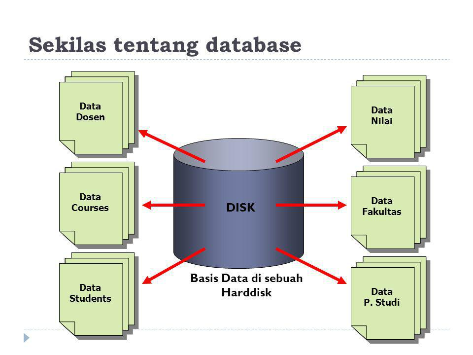 Sekilas tentang database Data Courses Data Dosen Data Students Data Fakultas Data Nilai Data P. Studi Basis Data di sebuah Harddisk DISK