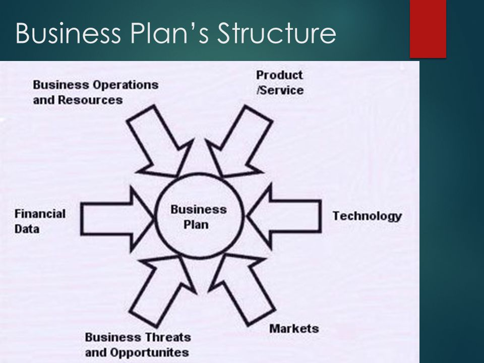 Business Plan's Structure