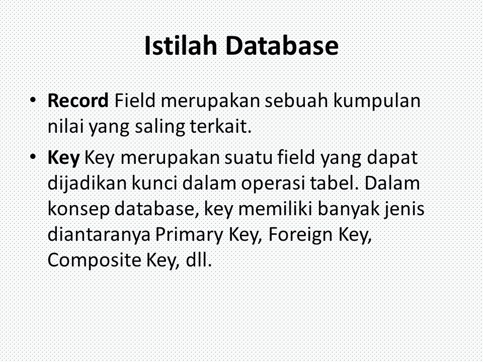 Istilah Database Record Field merupakan sebuah kumpulan nilai yang saling terkait. Key Key merupakan suatu field yang dapat dijadikan kunci dalam oper