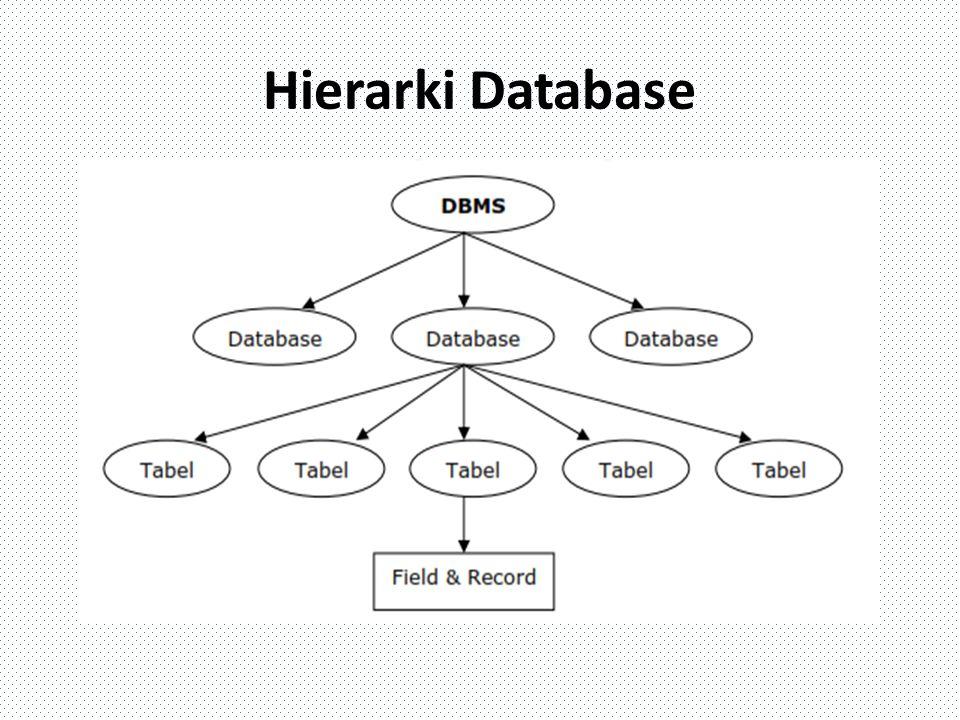 Tipe Data pada MySQL Misalnya Create Table.