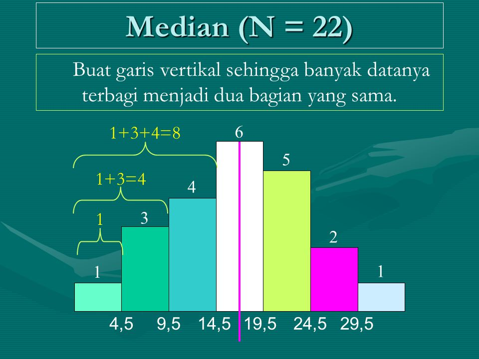 Median (N = 22) Buat garis vertikal sehingga banyak datanya terbagi menjadi dua bagian yang sama. 1 1 2 3 4 5 6 4,59,514,5 19,524,5 29,5 1 1+3=4 1+3+4
