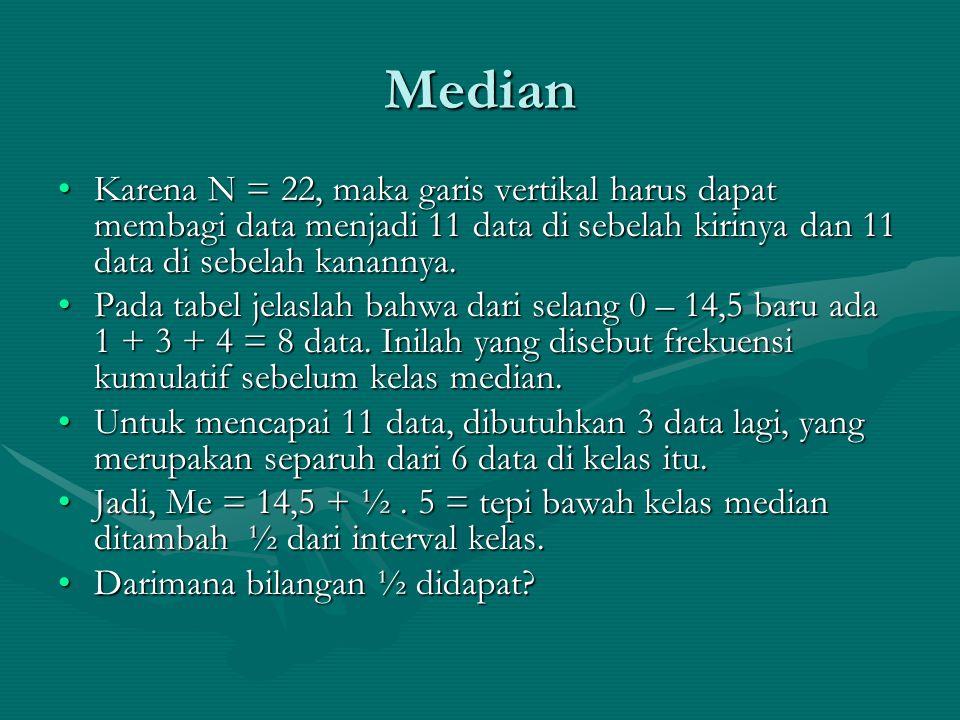 Median Karena N = 22, maka garis vertikal harus dapat membagi data menjadi 11 data di sebelah kirinya dan 11 data di sebelah kanannya.Karena N = 22, m