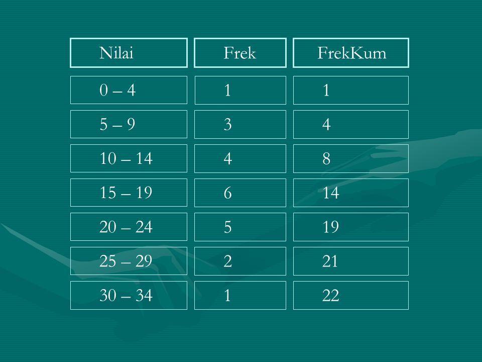 Nilai 0 – 4 5 – 9 10 – 14 15 – 19 20 – 24 25 – 29 30 – 34 Frek 1 3 4 6 5 2 1 FrekKum 1 4 8 14 19 21 22