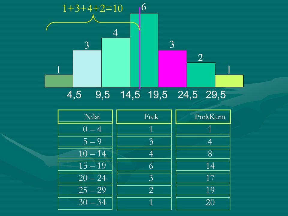 Nilai 0 – 4 5 – 9 10 – 14 15 – 19 20 – 24 25 – 29 30 – 34 Frek 1 3 4 6 3 2 1 FrekKum 1 4 8 14 17 19 20 11 2 3 4 3 6 4,59,514,5 19,524,5 29,5 1+3+4+2=1