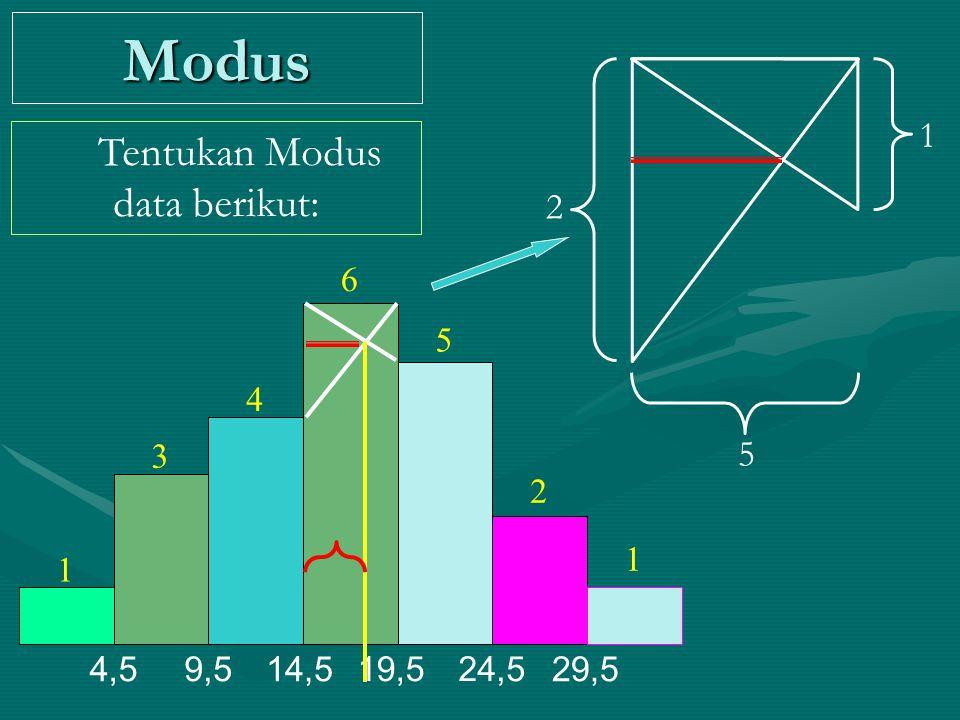 1 1 2 3 4 5 6 4,59,514,5 19,524,5 29,5 Modus Tentukan Modus data berikut: 1 2 5