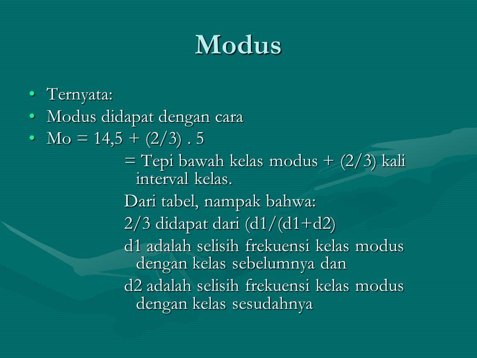 Modus Ternyata:Ternyata: Modus didapat dengan caraModus didapat dengan cara Mo = 14,5 + (2/3). 5Mo = 14,5 + (2/3). 5 = Tepi bawah kelas modus + (2/3)