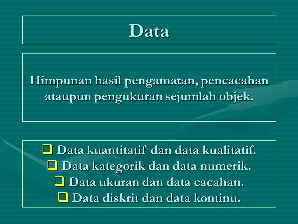Data  Data kuantitatif dan data kualitatif.  Data kategorik dan data numerik.  Data ukuran dan data cacahan.  Data diskrit dan data kontinu. Himpu