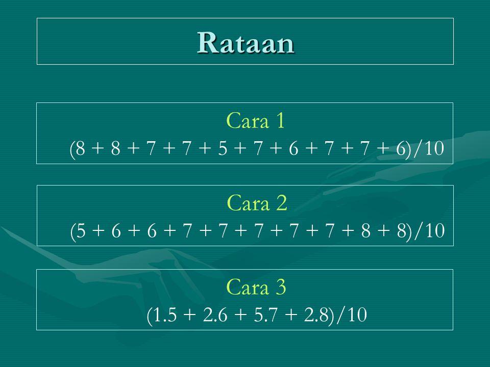 Rataan Cara 1 (8 + 8 + 7 + 7 + 5 + 7 + 6 + 7 + 7 + 6)/10 Cara 2 (5 + 6 + 6 + 7 + 7 + 7 + 7 + 7 + 8 + 8)/10 Cara 3 (1.5 + 2.6 + 5.7 + 2.8)/10