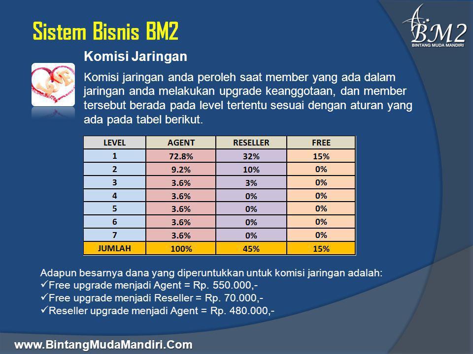 www.BintangMudaMandiri.Com Sistem Bisnis BM2 Komisi Jaringan Komisi jaringan anda peroleh saat member yang ada dalam jaringan anda melakukan upgrade k