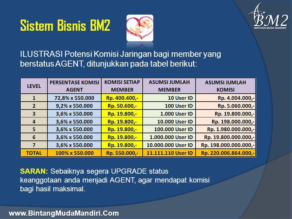 www.BintangMudaMandiri.Com Sistem Bisnis BM2 ILUSTRASI Potensi Komisi Jaringan bagi member yang berstatus AGENT, ditunjukkan pada tabel berikut: SARAN