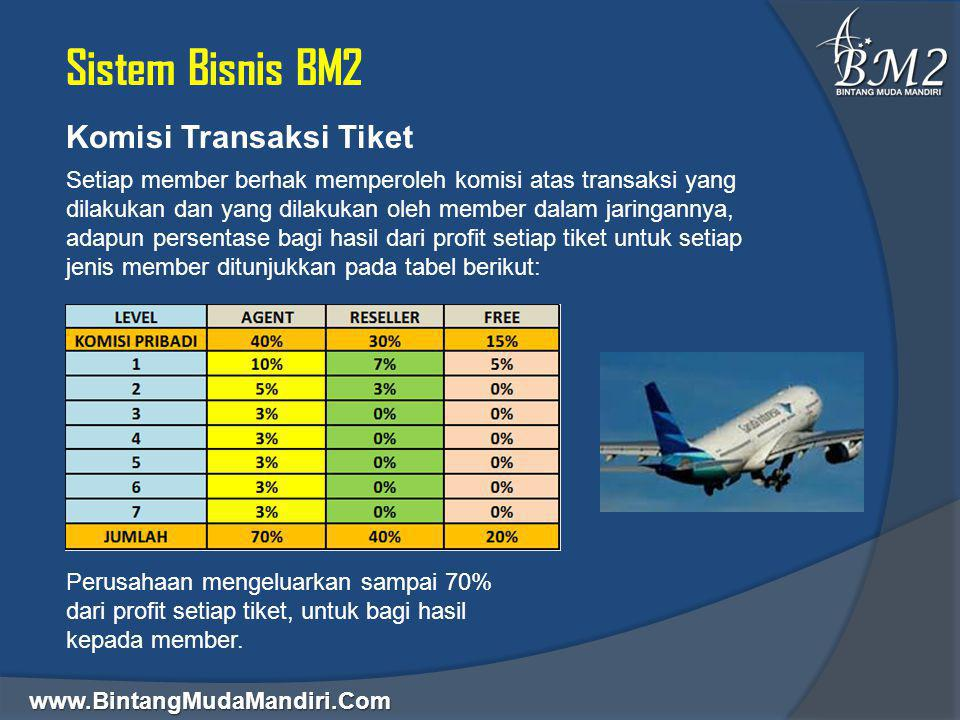 www.BintangMudaMandiri.Com Sistem Bisnis BM2 Komisi Transaksi Tiket Setiap member berhak memperoleh komisi atas transaksi yang dilakukan dan yang dila