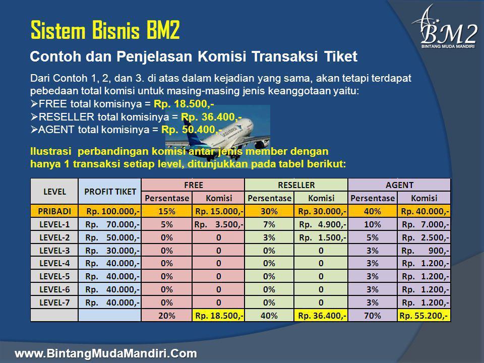 www.BintangMudaMandiri.Com Sistem Bisnis BM2 Contoh dan Penjelasan Komisi Transaksi Tiket Dari Contoh 1, 2, dan 3. di atas dalam kejadian yang sama, a