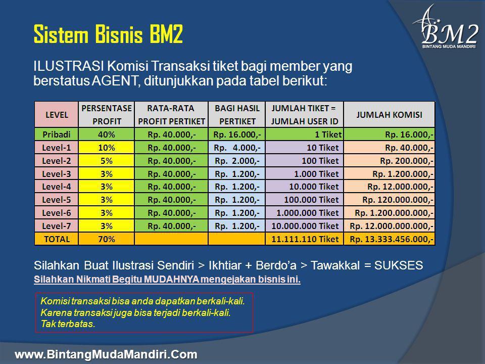 www.BintangMudaMandiri.Com Sistem Bisnis BM2 ILUSTRASI Komisi Transaksi tiket bagi member yang berstatus AGENT, ditunjukkan pada tabel berikut: Silahk