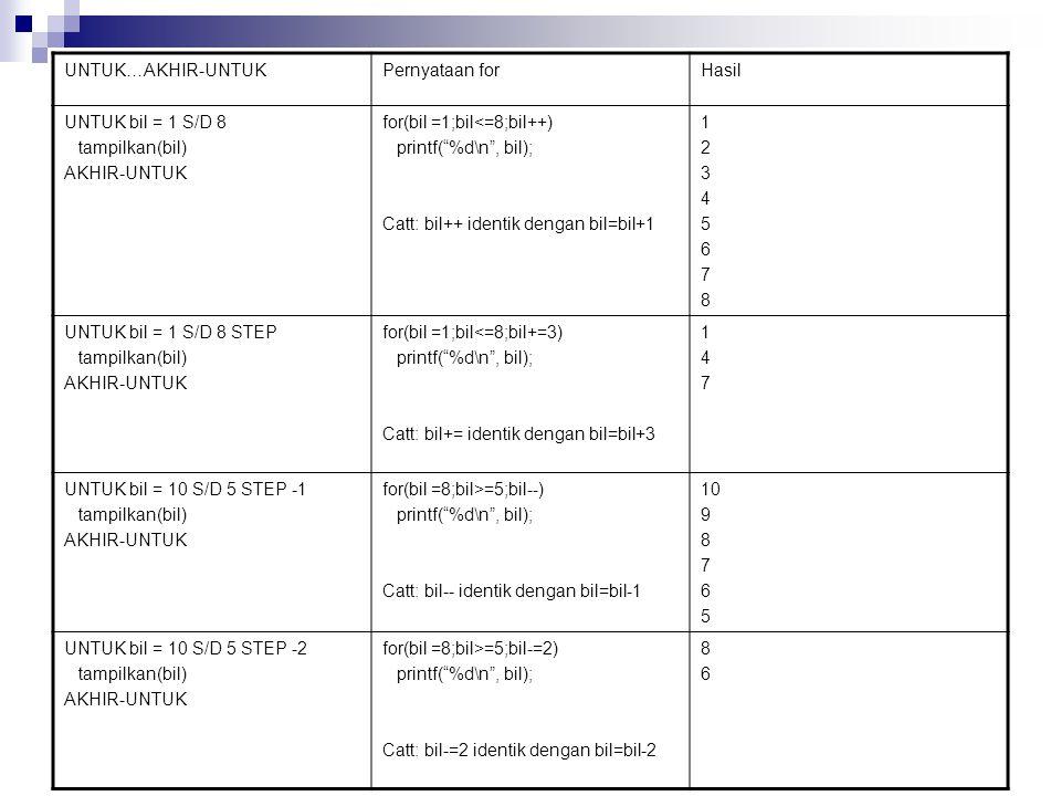 UNTUK…AKHIR-UNTUKPernyataan forHasil UNTUK bil = 1 S/D 8 tampilkan(bil) AKHIR-UNTUK for(bil =1;bil<=8;bil++) printf( %d\n , bil); Catt: bil++ identik dengan bil=bil+1 1234567812345678 UNTUK bil = 1 S/D 8 STEP tampilkan(bil) AKHIR-UNTUK for(bil =1;bil<=8;bil+=3) printf( %d\n , bil); Catt: bil+= identik dengan bil=bil+3 147147 UNTUK bil = 10 S/D 5 STEP -1 tampilkan(bil) AKHIR-UNTUK for(bil =8;bil>=5;bil--) printf( %d\n , bil); Catt: bil-- identik dengan bil=bil-1 10 9 8 7 6 5 UNTUK bil = 10 S/D 5 STEP -2 tampilkan(bil) AKHIR-UNTUK for(bil =8;bil>=5;bil-=2) printf( %d\n , bil); Catt: bil-=2 identik dengan bil=bil-2 8686