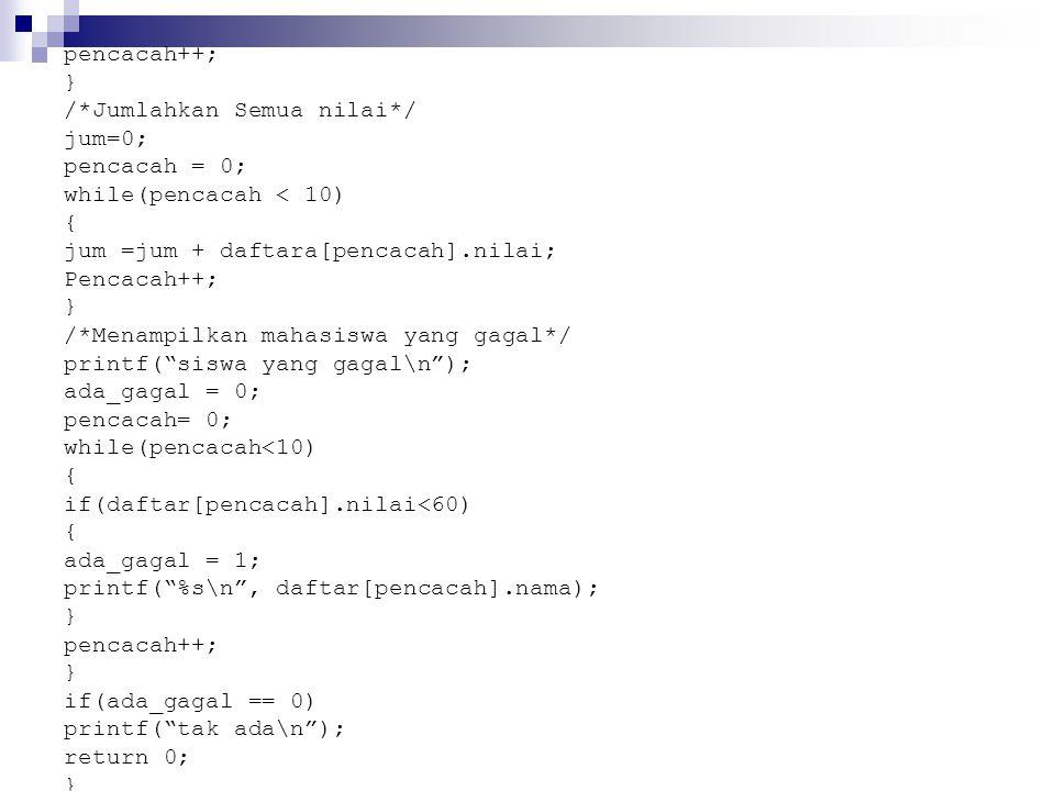 pencacah++; } /*Jumlahkan Semua nilai*/ jum=0; pencacah = 0; while(pencacah < 10) { jum =jum + daftara[pencacah].nilai; Pencacah++; } /*Menampilkan mahasiswa yang gagal*/ printf( siswa yang gagal\n ); ada_gagal = 0; pencacah= 0; while(pencacah<10) { if(daftar[pencacah].nilai<60) { ada_gagal = 1; printf( %s\n , daftar[pencacah].nama); } pencacah++; } if(ada_gagal == 0) printf( tak ada\n ); return 0; }