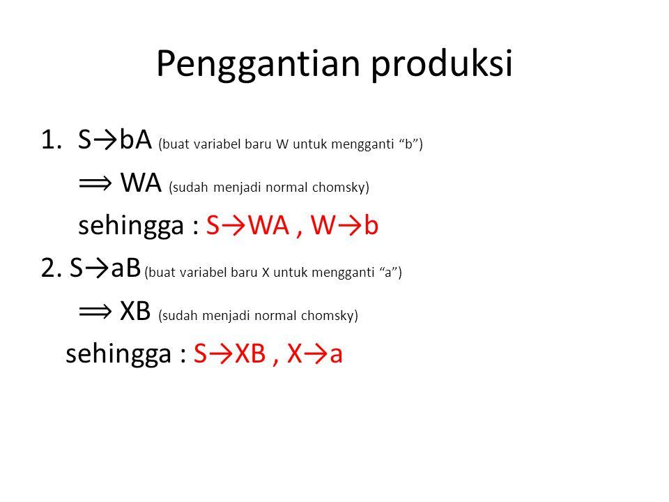 Penggantian produksi 1.S→bA (buat variabel baru W untuk mengganti b ) WA (sudah menjadi normal chomsky) sehingga : S→WA, W→b 2.